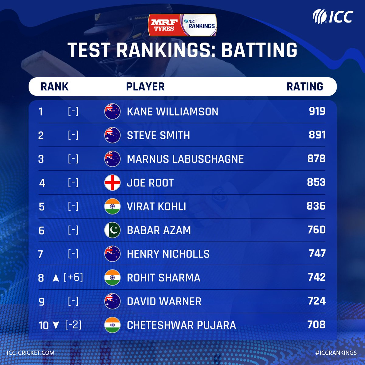 India opener Rohit Sharma storms into the top 10 to a career-best eighth position in the latest @MRFWorldwide ICC Test Player Rankings for batting 💥  Full list: