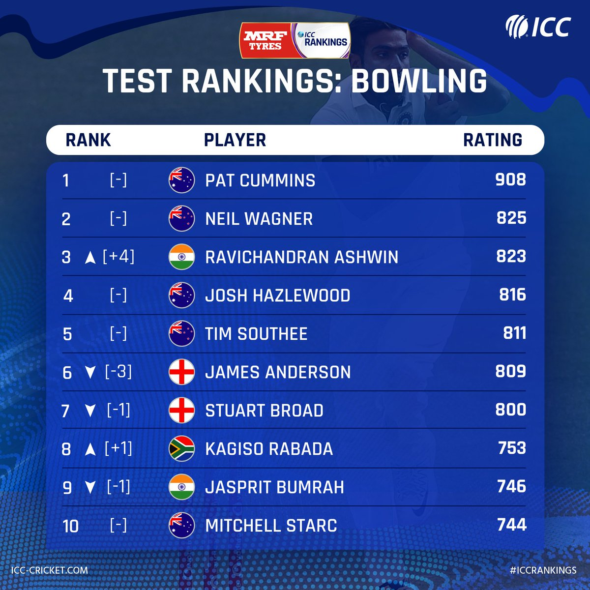 🔸 Ashwin breaks into top three 🔸 Anderson slips to No.6 🔸 Broad, Bumrah move down one spot  The latest @MRFWorldwide ICC Test Player Rankings for bowling: