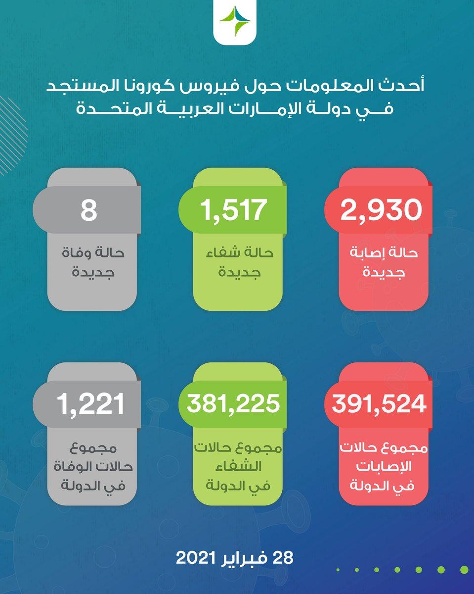 آخر الإحصائيات حول إصابات #فيروس_كورونا المستجد (#كوفيد19) في #الإمارات    #الجميع_مسؤول