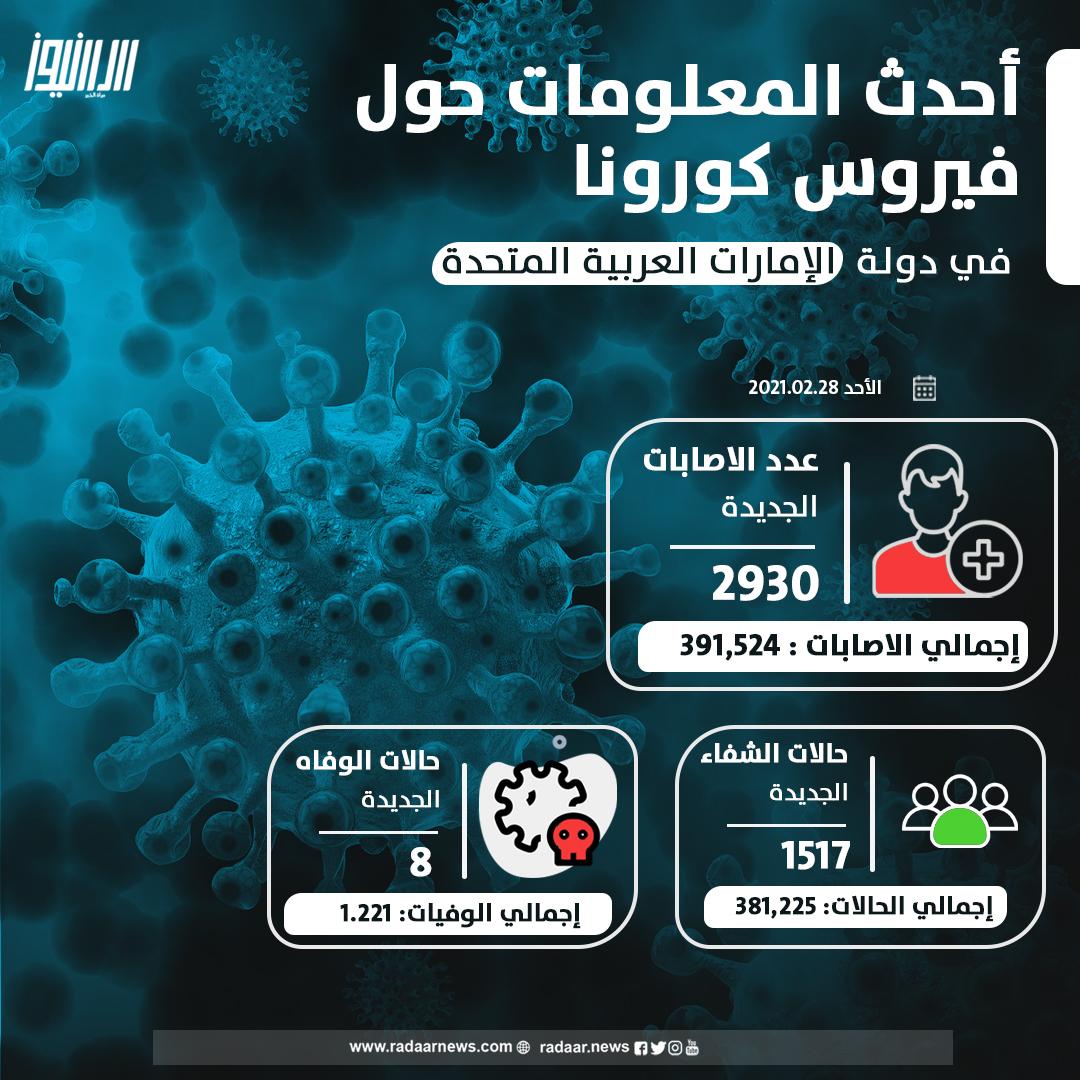 """""""الصحة""""  ُتجري 226,139 فحصاً ضمن خططها لتوسيع نطاق الفحوصات وتكشف عن 2,930 إصابة جديدة بفيروس #كورونا المستجد و1,517 حالة شفاء و8 حالات وفاة خلال الساعات الـ 24 الماضية    #الإمارات #إصابات_كورونا #فيروس_كورونا #كوفيد19 #رادار_نيوز #مرآة_الخبر"""