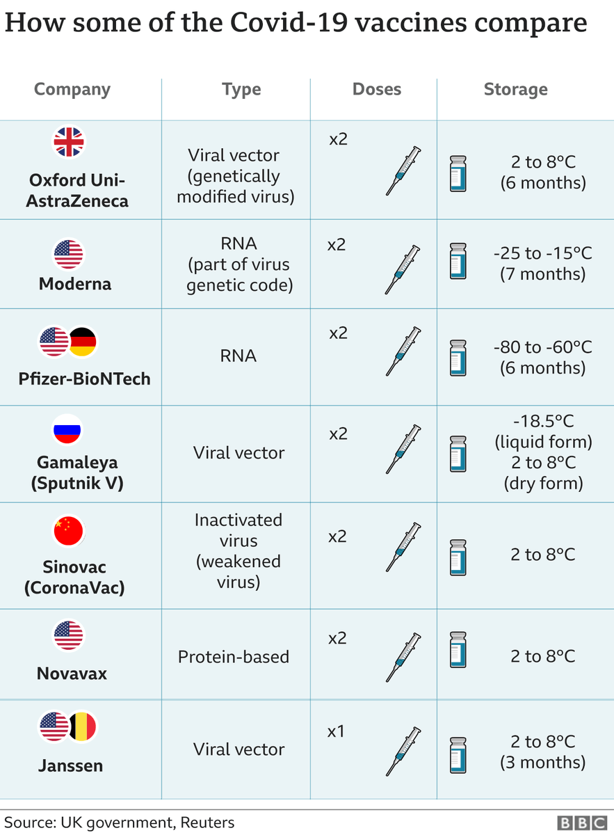 Single shot vaccine YES! Approved by the @FDA @JanssenEMEA @JNJGlobalHealth  #progress  European Medicines Agency (#EMA) is currently assessing the vaccine - findings expected mid March.    Below an overview of current vaccines #pandemicstudent #nursing #COVID19 #combatcovid