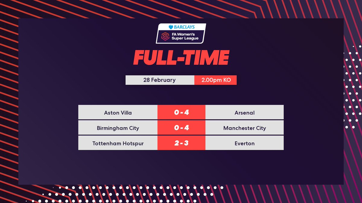 @OptusSport @nent_group @skymexico @ManCityWomen @EvertonWomen Goals galore! 🤩  @ManCityWomen and @ArsenalWFC both get four!   Whilst @EvertonWomen get the three points after a busy afternoon in London!  #BarclaysFAWSL