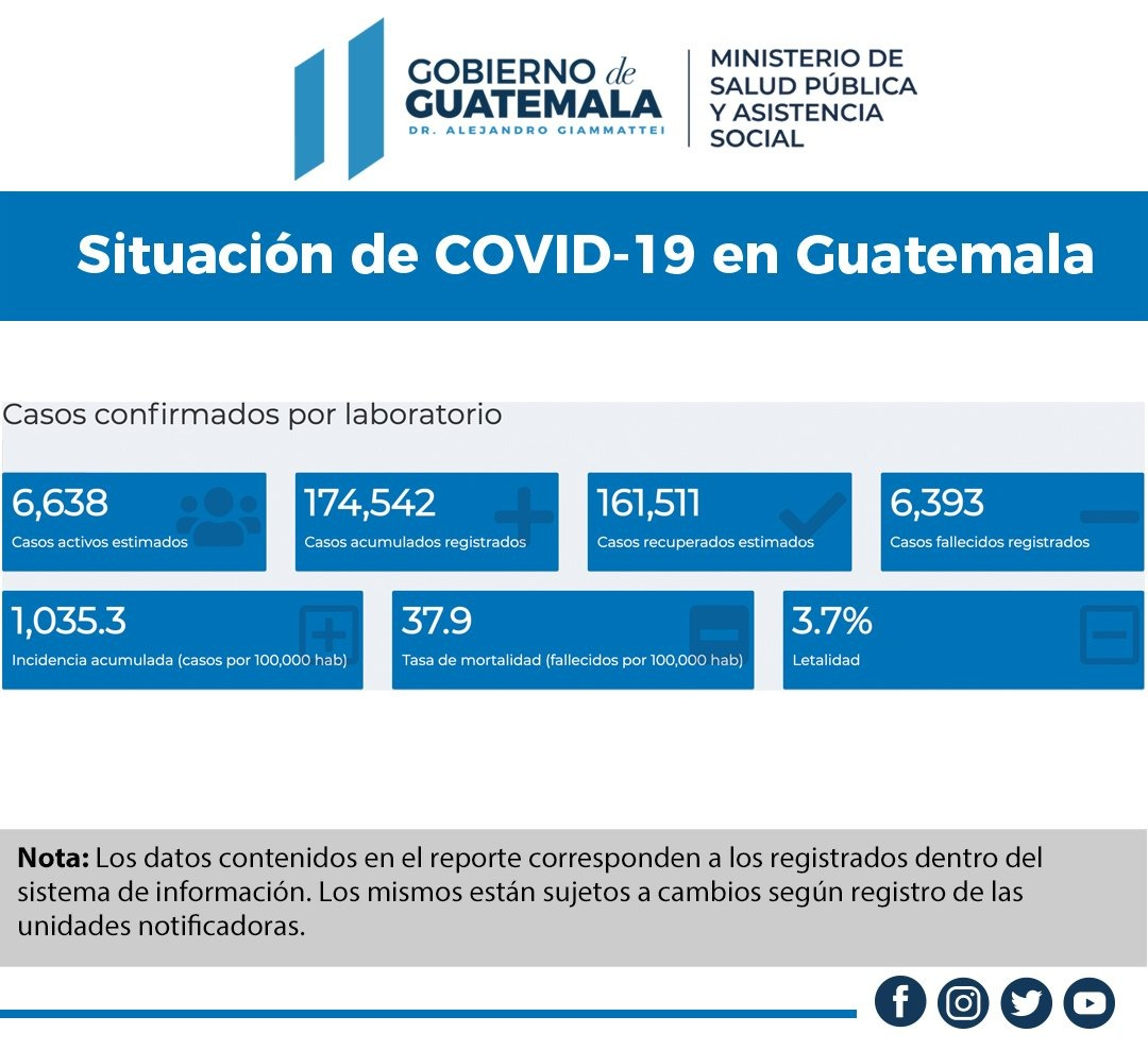 test Twitter Media - #AHORA Durante el sábado, el Ministerio de Salud registró 207 casos confirmados de Covid-19, con 1,450 pruebas realizadas.Se estiman 6,638 casos activos. https://t.co/cC2dvFZfdp