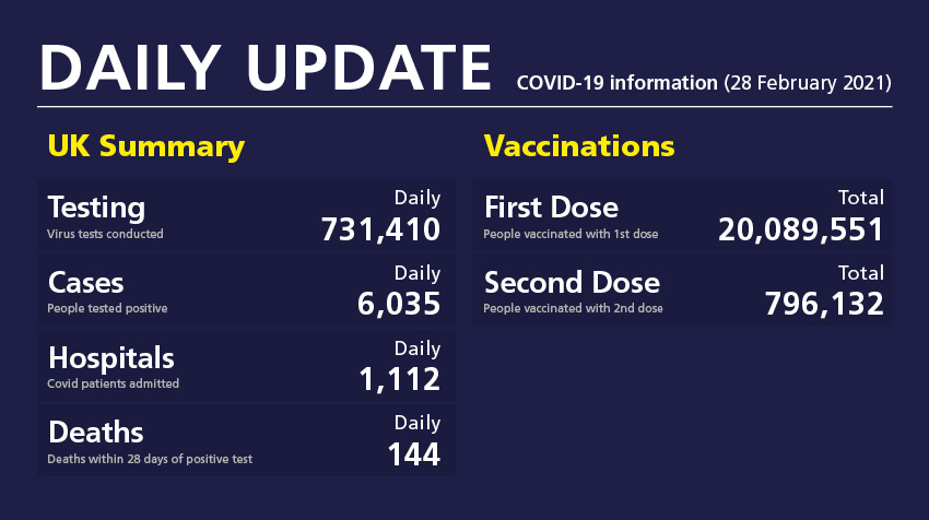 Daily update: COVID-19 information (28 February 2021)  ➡️