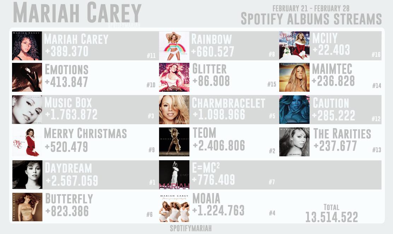 #MariahCarey's albums streams — February 21 - 28: