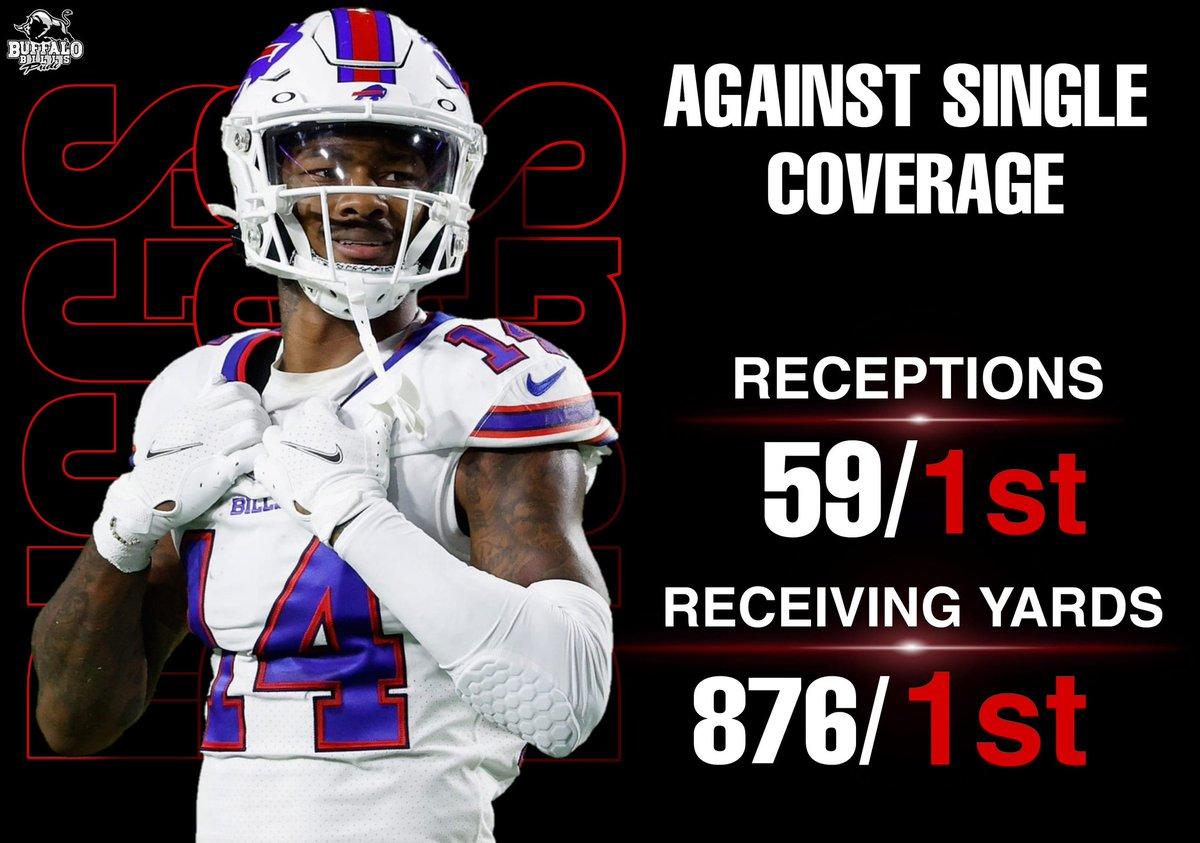 Stefon Diggs was unstoppable against single coverage in 2020. 💯🔥  Stats per. @PFF  #PFF #BuffaloBills #Billsmafia #StefonDiggs