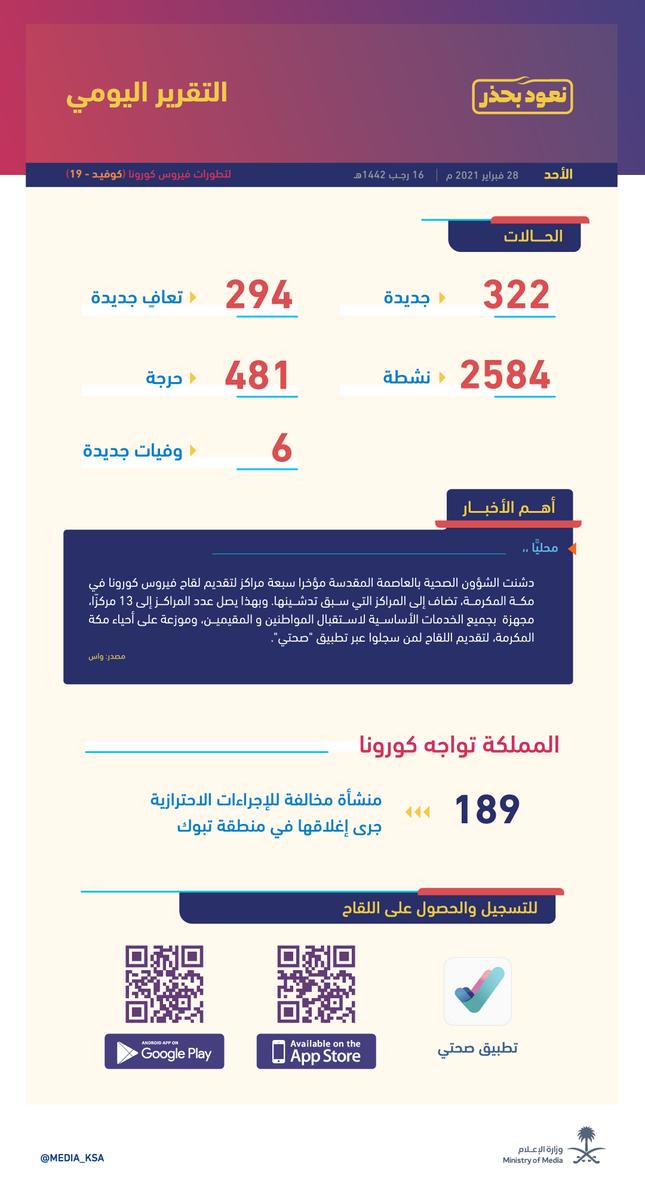 مستجدات فيروس #كورونا: تسجيل 322 حالة إصابة جديدة بالفيروس في #المملكة، و294 حالة تعافٍ جديدة. #وزارة_الإعلام