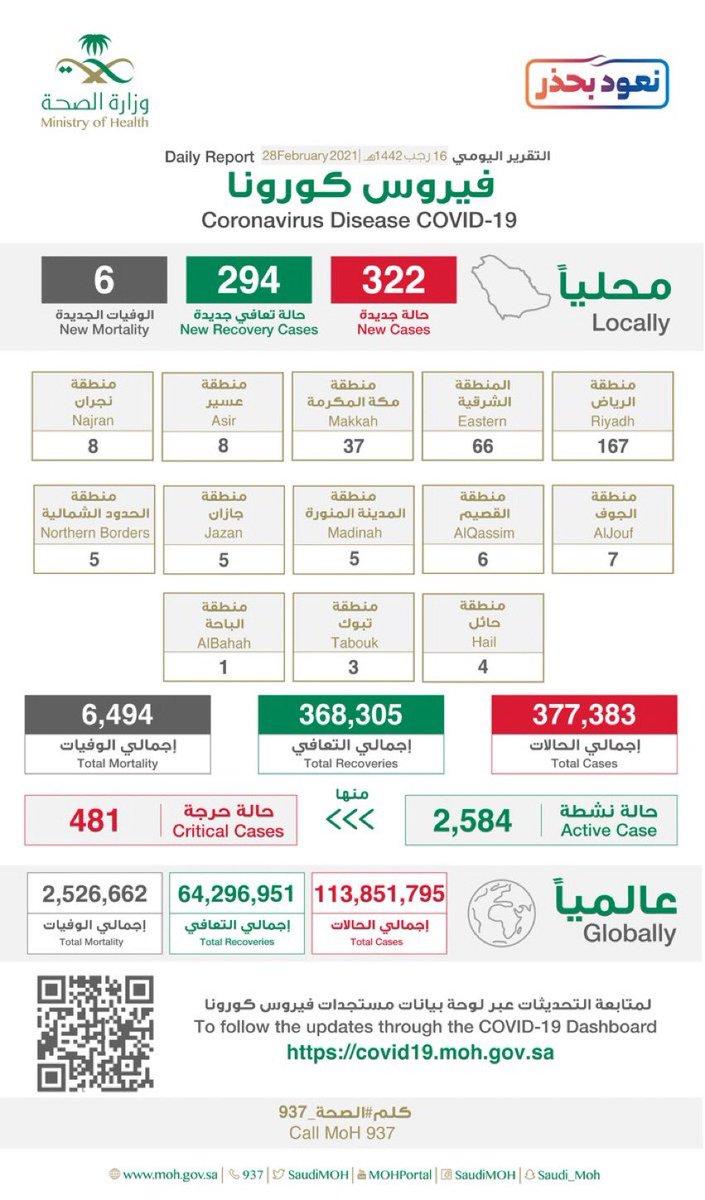 #وزارة_الصحة: تُعلن عن تسجيل 322 اصابة جديدة و 294 حالة تعافي و 6 وفيات بفيروس #كورونا في #المملكة.
