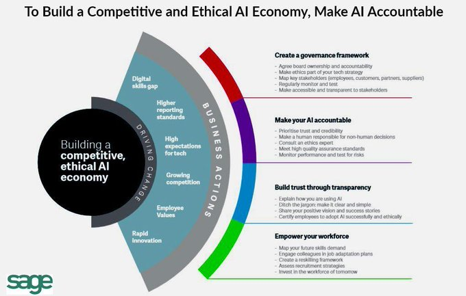 #AI #AIEthics #ArtificialIntelligence #SDGs   To Build a Competitive and Ethical AI Community by Making Artificial Intelligence Accountable  by sage  via @ingliguori  ty, mt @wissen_tech cc @PawlowskiMario @ipfconline1 @SwissCognitive  @Eli_Krumova @terence_mills @segundoatdell https://t.co/SRpfZqRzcI