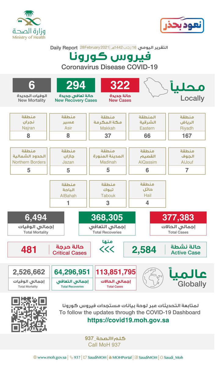 #الصحة: • تسجيل 322 حالة جديدة بفيروس #كورونا في #المملكة  • إجمالي عدد الإصابات  377,383 حالة  من بين الحالات #جده 17 حاله