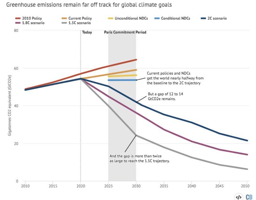 Ett enormt gap vidgar sig mellan våra löften och vad som krävs för klimatmålen. Varför så få politiker som twittrar om detta? Jag har ändå följt de flesta nya forskingsrön senaste åren, tystnaden är talande. Att utkräva ansvar här blir en av journalistikens viktigaste uppgifter.