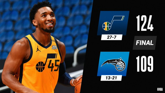 5. UTAH JAZZ 124 x 109 ORLANDO MAGIC  #TakeNote (27-7) D. Mitchell: 31p 6a 4r J. Clarkson: 18p 5a 6r J. Ingles: 17p 7a R. Gobert: 12p 16r 2b  #MagicTogether (13-21) N. Vucevic: 34p 4a 8r E. Fournier: 16p 4a 7r 2s  #NBA