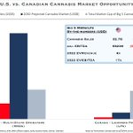 Image for the Tweet beginning: Public NA #Cannabis: 🇺🇸vs.🇨🇦 Market