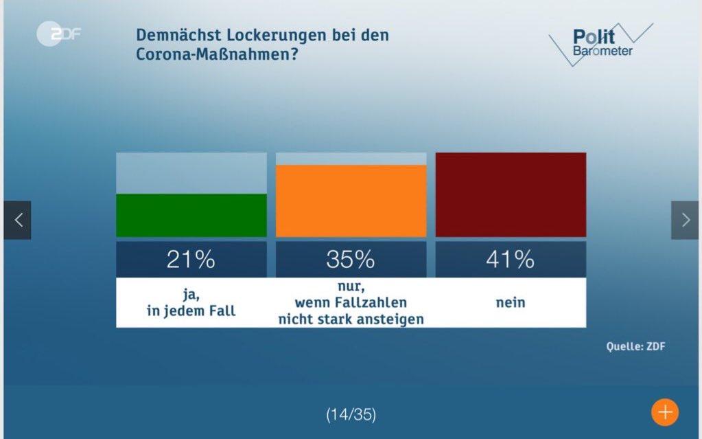 Bild zeigt die Folie 14 des ZDF Politbarometers, aus der hervorgeht, dass eben nicht die Mehrheit meint, dass es nun Lockerungen um jeden Preis geben muss, sondern nur wenn die Fallzahlen nicht stark steigen.