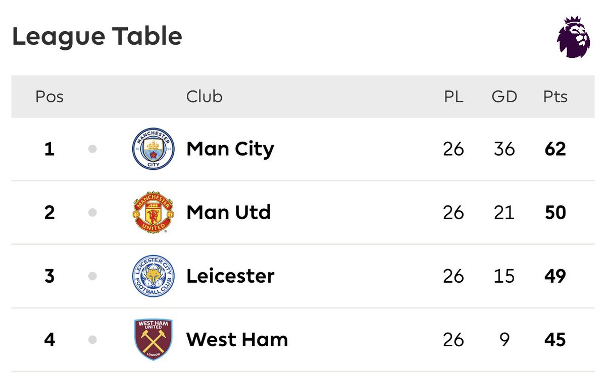 @FrankKhalidUK You spent £220,000,000 to be below West Ham.   Stay focussed because we beat Liverpool in the #FAcup 😂🤫