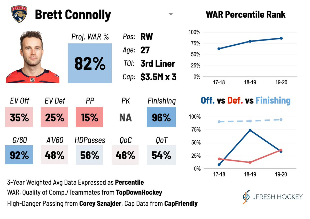 Brett Connolly, placed on waivers by FLA, isn't a good playdriver but he's been one of the league's most efficient goal scorers for years. #FlaPanthers