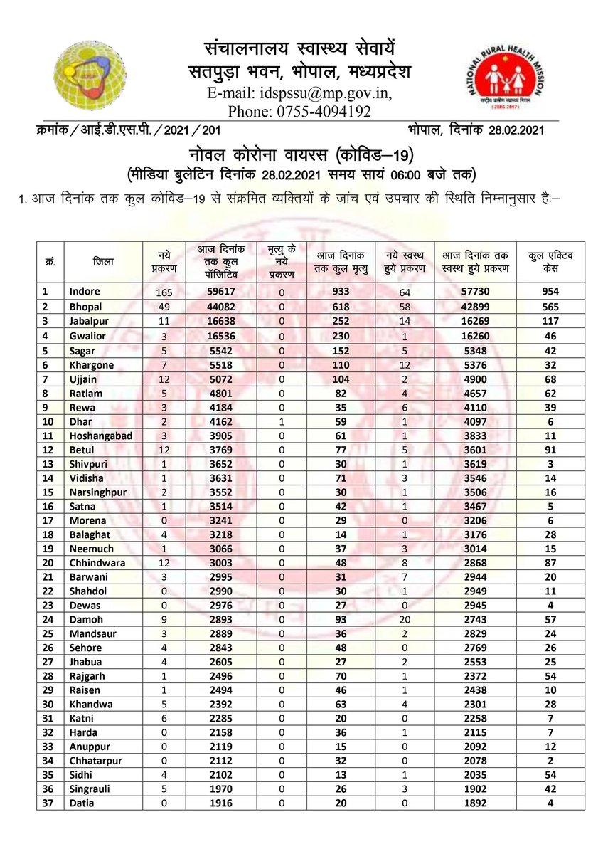#COVID19 पर सरकार के बुलेटिन अनुसार #MadhyaPradesh में पिछले 24 घंटो मे 363 नए #CoronaVirus पॉजिटिव मामले आने से कुल मामले बढ़कर 261766 और मृतक बढ़कर 3864 हो गए। आज 243 लोग स्वस्थ हुए, कुल स्वस्थ मामले 255117, एक्टिव मामले 2785 है। #28Feb2021 #MPFightsCorona #CoronaVirusUpdates