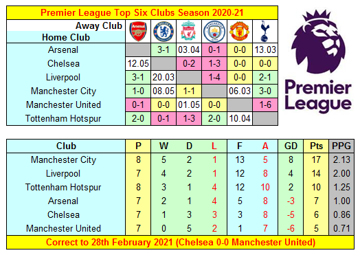 Premier League 2020-21 Top Six Clubs' Results, Fixtures & Mini-Table after Chelsea 0-0 Manchester United   #AFC #CFC #LFC #MCFC #MUFC #COYS