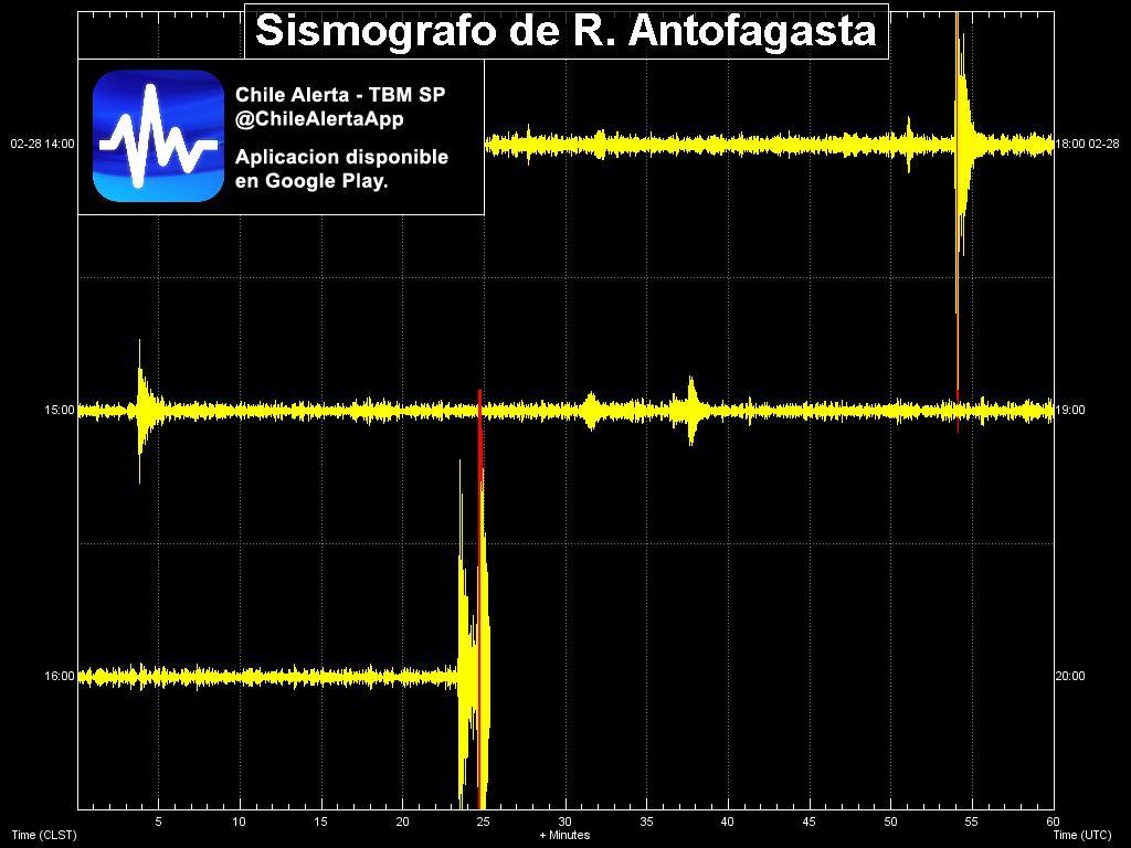 #Sismografo de la region de #Antofagasta registrando #sismo en tiempo real. Sentiste el sismo? Reportalo aqui:  #Iris #GFZ #temblor #earthquake #Chile @ChileAlertaApp App: