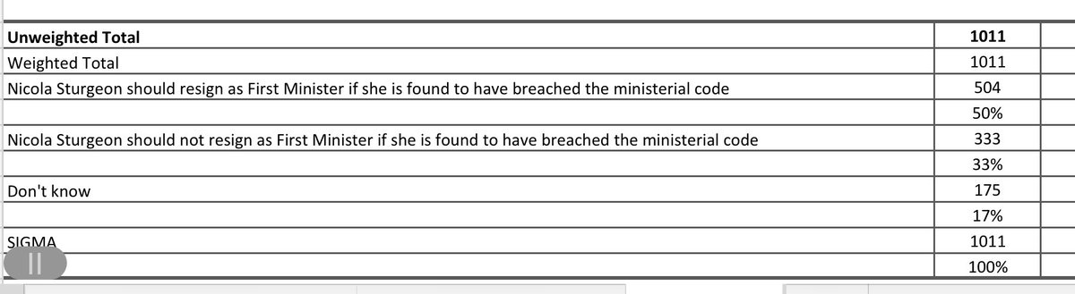 "Survation Poll: ""Nicola Sturgeon should resign as First Minister if she is found to have broken the ministerial code""(excluding Don't Knows)  Yes: 50% (60%) No: 33% (40%) Don't Know: 17% (-)"