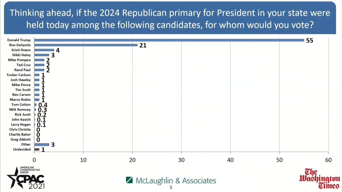 CPAC straw poll of potential 2024 Republican presidential candidates:  TRUMP: 55 DeSANTIS: 21 KRISTI NOEM: 4 NIKKI HALEY: 3