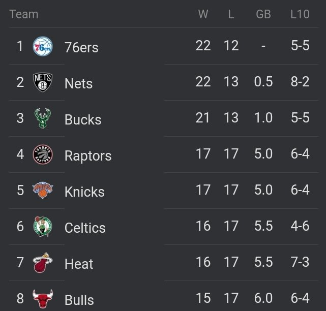 Man it feels good to see my boys sitting at #5 currently in the east. Small steps in this turn around. Keep working @nyknicks !!!!!!!!!  #NBA  #Knicks 🏀