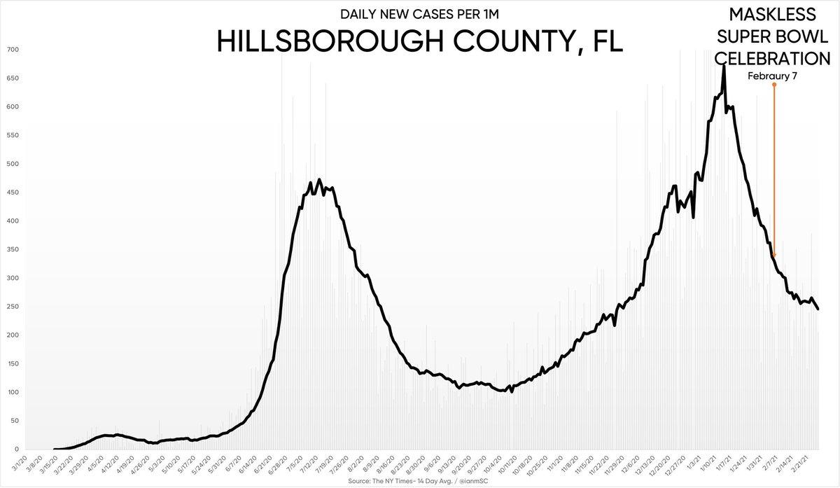 Nachbetrachtung zu den maskenfreien Super Bowl-Partys in Florida:  Die Fälle sind seit 7. Februar um 25,4 Prozent gesunken.  Können mir das die Lockdown- und Maskenfans mal erklären?