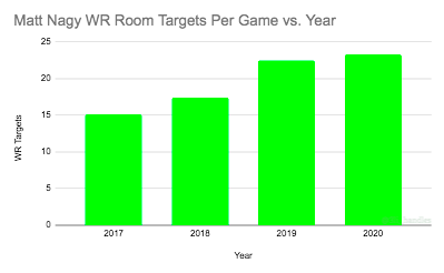 A look at the number of targets per game Chicago Bears HC Matt Nagy has provided his WR room each year (as an OC/HC)  2017: Kansas City #Chiefs OC 2018-Present: Chicago #Bears HC