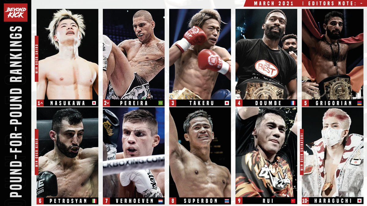 Replying to @Beyond_Kick: Our P4P Kickboxing Rankings for March 2021.