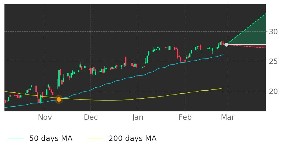 $TSBK in Uptrend: 50-day Moving Average crossed above 200-day Moving Average on November 10, 2020. View odds for this and other indicators:  #TimberlandBan #stockmarket #stock #technicalanalysis #money #trading #investing #daytrading #news #today