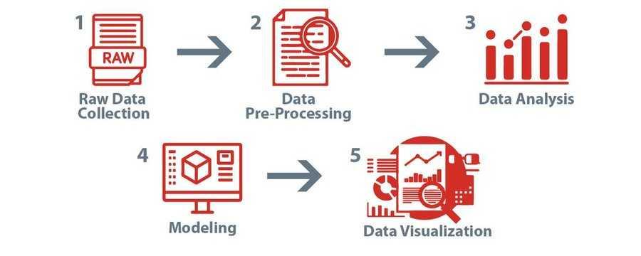#DataScience for Beginners—A Complete Guide   https://t.co/wEUkLg0YDg by Sharyar Virani #AI #MachineLearning #DeepLearning #BigData  Cc @terence_mills @MiaD @archonsec @DrJDrooghaag @roxanasoi @rwang0 @dhinchcliffe @Fisher85M @schmarzo @rautsan https://t.co/IWvTdIWC6g