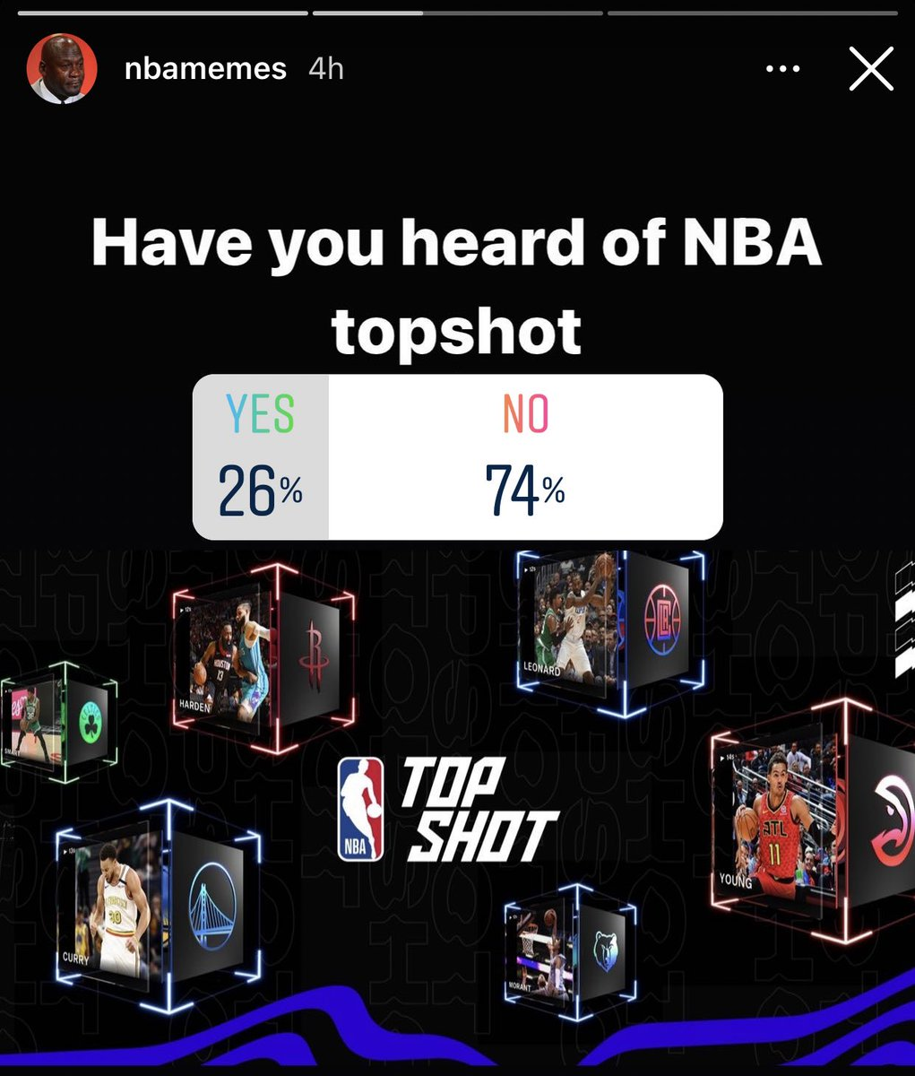 Think you're late to NBA Top Shot?  3/4 of people who follow an NBA page on Instagram with 4 million followers haven't even heard of @nba_topshot