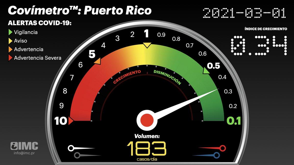 #COVID19 #PuertoRico 1 de marzo de 2021 #Covímetro v.4: 0.34%, Volumen Diario: 183 casos/día