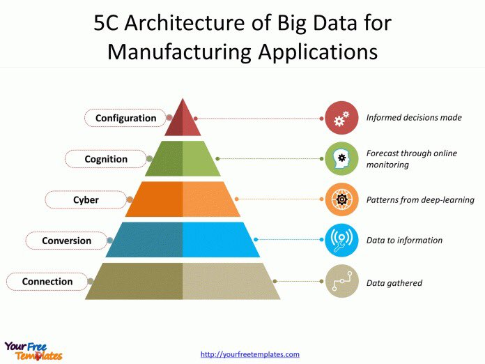Look at this #Infographic: the 5 C of  #BigData architecture for manufacturing applications with helpful examples  #DigitalTransformation #MachineLearning #ArtificialIntelligence #cybersecurity #Blockchain #DX #Analytics #Industry40 #AI #IIoT #DataScience #IoT