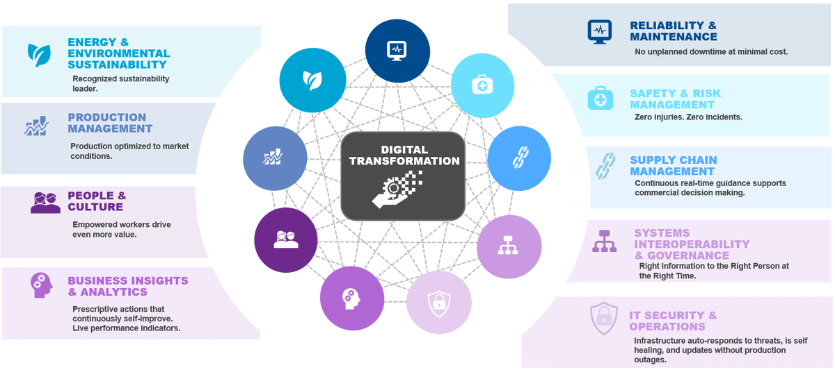 Top Digital Transformation. #digitaltransformation  #innovation #cloud #3dprinting #iot #5g #softwaredevelopment #ai #machinelearning #rpa #bigdata #artificialintelligence #smartcity #bigdataanalytics via @DevSDhami