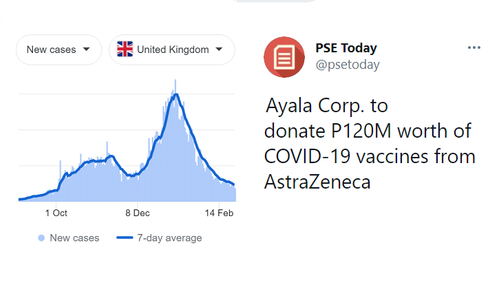 UK's Astrazeneca/Pfizer vaccination program has proven successful. At alam ito ng ating private sector that has chosen to donate Astrazeneca over less effective Chinese brands. Thank you for knowing better!