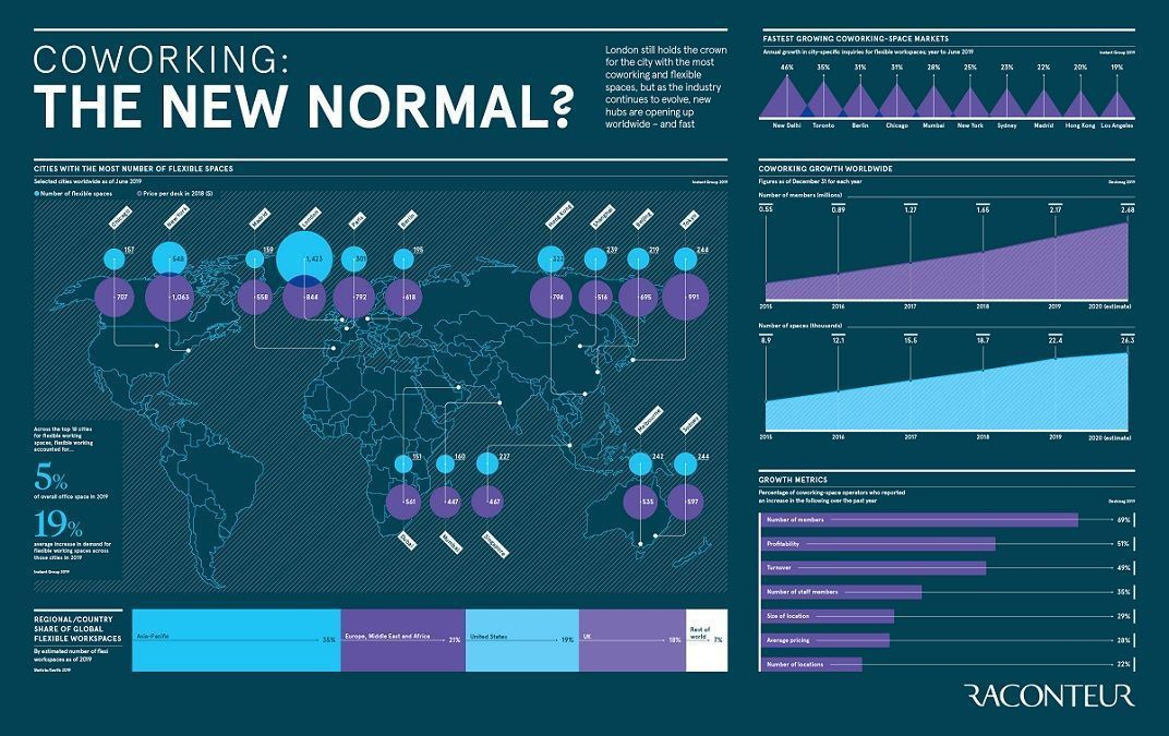 Coworking: London still holds the crown for the city with the most coworking and flexible spaces, but as the industry continues to evolve, new hubs are opening up worldwide – and fast.  Source @raconteur Link >> https://t.co/GzB50pootd v @antgrasso #SmartWorking #FutureofWork https://t.co/79b0NKuTJX