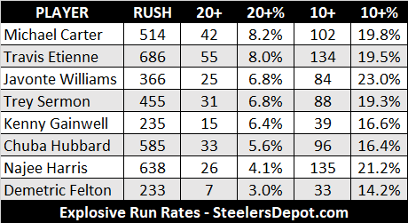 Here is that explosive run data I put together for the top RBs ahead of the draft #Steelers #NFL #NFLDraft