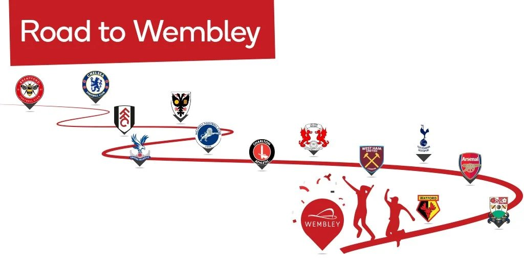 So we have shown you the draw for the 3rd round of our Blunder FA cup draw and tonight we will be announcing the first of our 15 Live 3rd matches which will only be on Twitch.   #RoadtoWembley #Twitch #Gamer #FACup #Podcast #Fun