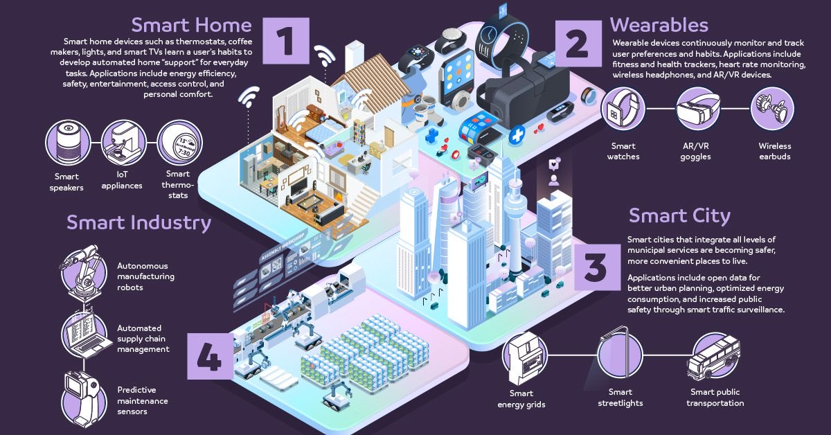 Connected Future - Where #ArtificialIntelligence meets #IoT  #Industry40 #SmartFactory #IntelligentAutomation #SmartHome #SmartCities #MachineLearning #BigData #DataScience #Automation #5G #AR #VR #EdgeComputing #ML #RPA #100DaysOfCode #Flutter #Python #technology