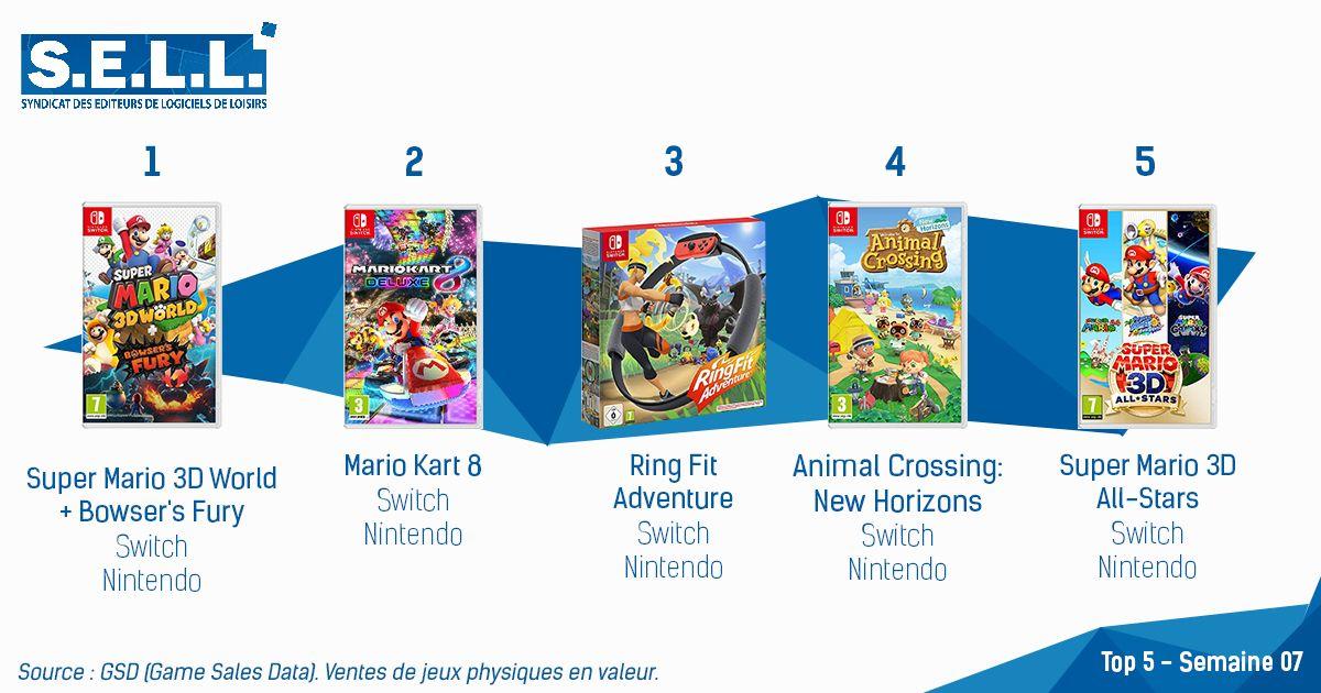 Super Mario 3D World + Bowser Fury en tête des classements français