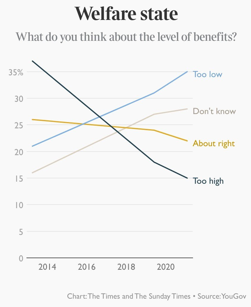 Big change in attitudes to welfare over past 8 years: @YouGov for Times nuk-tnl-deck-email.s3.amazonaws.com/2/07c70f3b4407…