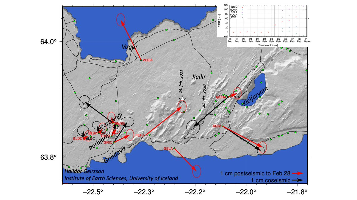 Interesting postseismic #GPSdisplacements in #Reykjanes peninsula, Iceland, showing some complex mixture of coseismic deformation, creep, and perhaps something more that helps drive the prolonged seismicity. Curious times!