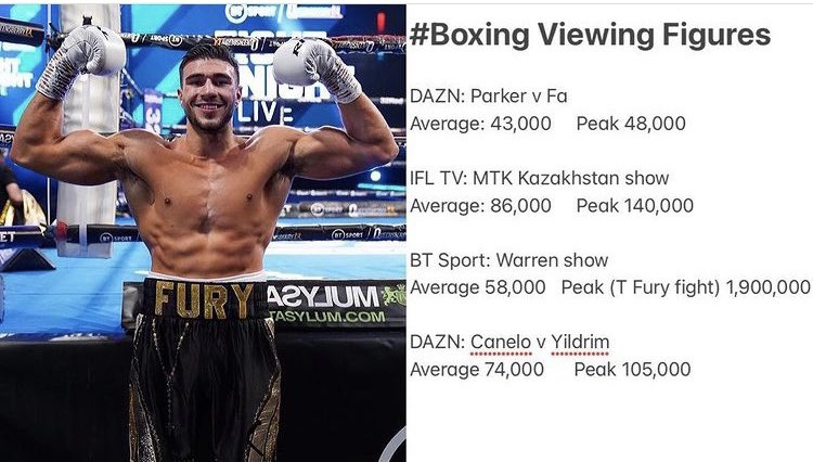 massive congratulations to @tommytntfury for smashing records on @btsport tommy slaughtered to competition over the weekend! including America's biggest boxing star Canelo Alvarez. wow 😳 just wow 😳 @espn @dazngroup @SkySports ✅ @jakepaul where you at?