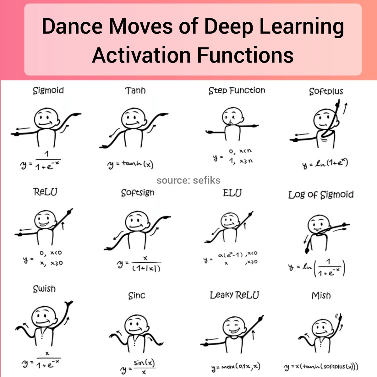 😲 Deep Learning Activation Functions using Dance Moves  #DeepLearning #MachineLearning #ArtificialIntelligence #AI #ML https://t.co/1hQTmSM4Vv