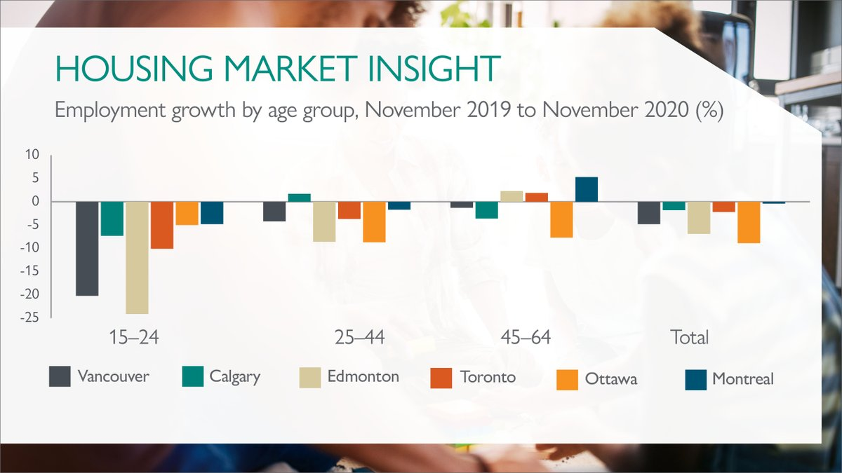 Looking at employment - the financial burden of the pandemic has fallen harder on younger & lower-income employees. #Vancouver, #Edmonton and #Ottawa overall saw the biggest decline in employment growth.