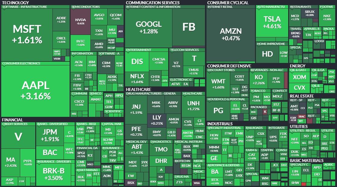 The S&P stock market today 🔥✅  #StocksToWatch #stocks #StockMarket #StocksToBuy #StocksInNews #Stock #AAPL #TSLA #GOOGL #FB #MSFT #apple #tesla #google #Netflix #NFLX #forextrading #wednesdaythought
