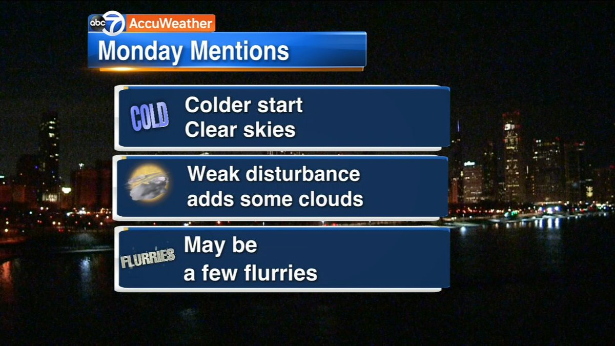 RT @ABC7Chicago: Chicago Weather: Sunny, breezy & chilly Monday: https://t.co/g4CQEz37ZS https://t.co/USYTcAdPgb