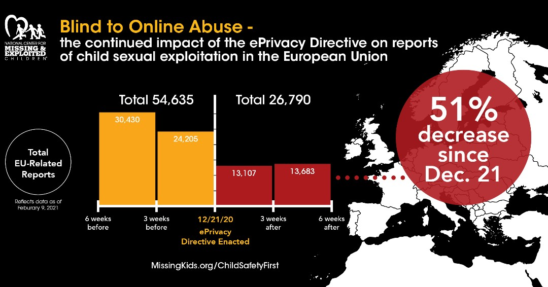 ‼️Child sexual exploitation reports in the #EU decreased by 51% in just 6 weeks‼️  EU's new ePrivacy directive is preventing tech companies from scanning for child sexual abuse material.   Let's put #ChildSafetyFirst & ensure they are #SafeOnline! @MissingKids