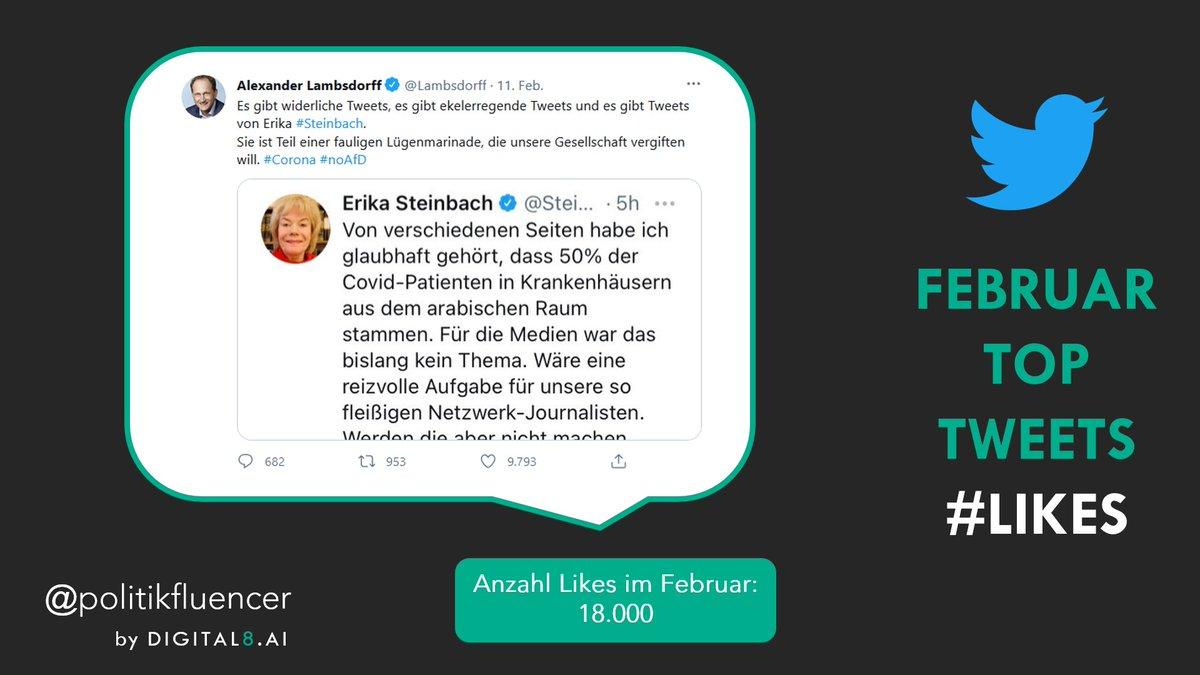 Platz 2⃣ in der Kategorie #Likes geht an den Post von Alexander @Lambsdorff mit 9.800 Likes👇    #Rangliste #Bundestag #Politiker